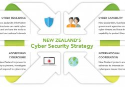 Diagram of 2015 Cyber Security Strategy for NZ